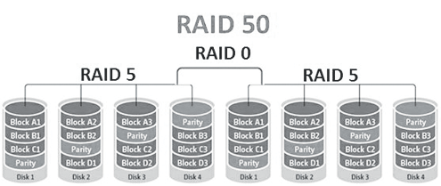 RAID 50 Data Recovery | Certified and Secure RAID Recovery S